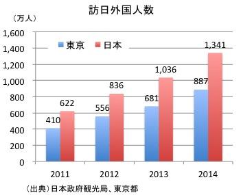 東京訪日外国人数