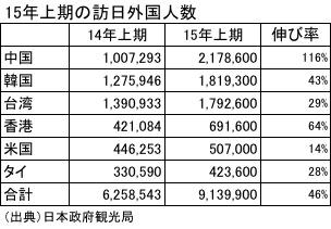 15年上期の訪日外国人数