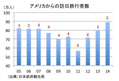 アメリカからの訪日旅行者数