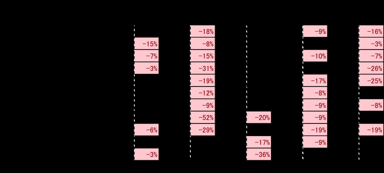 消費別の訪日中国人の消費単価