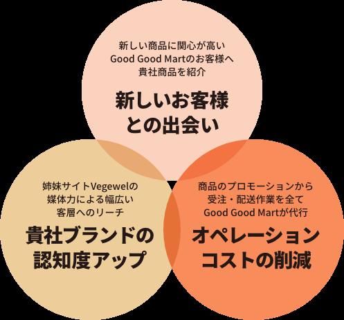 出品の3つのメリット