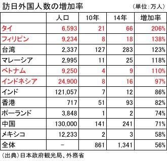 訪日外国人の増加率